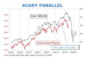 Comparison of the stock market progression, 1929 VS 2014